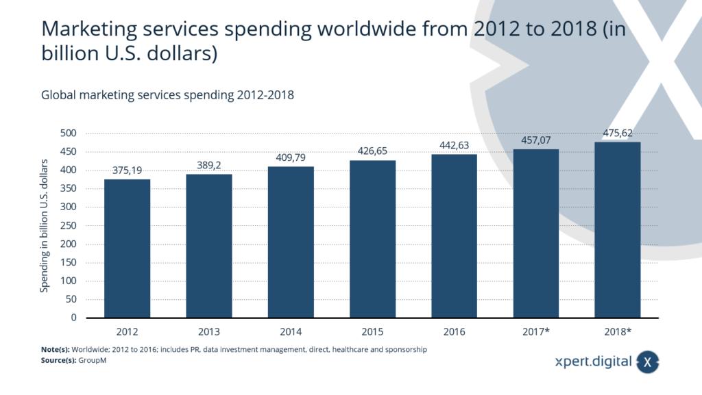 Ausgaben für Marketing-Dienstleistungen weltweit - Bild: Xpert.Digital