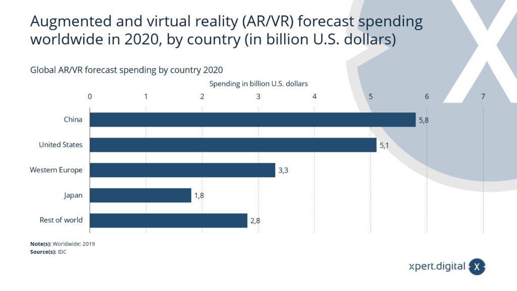Globale AR/VR-Ausgabenprognose nach Ländern - Bild: Xpert.Digital