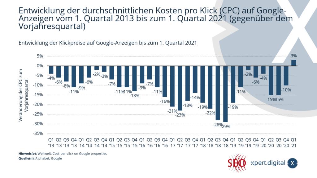 Entwicklung der Klickpreise auf Google-Anzeigen - Bild: Xpert.Digital