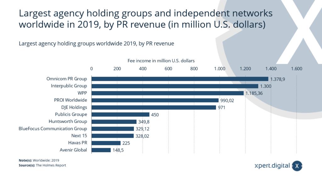 Größte Agentur-Holding-Gruppen und unabhängige Netzwerke weltweit - Bild: Xpert.Digital