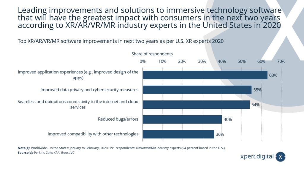 XR/AR/VR/MR-Softwareverbesserungen - Immersiver Technologiesoftware - Bild: Xpert.Digital