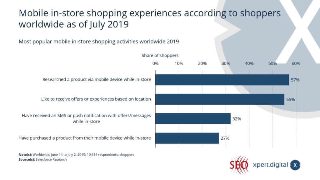 Mobile In-Store-Einkaufserlebnisse laut Käufern weltweit - Bild: Xpert.Digital