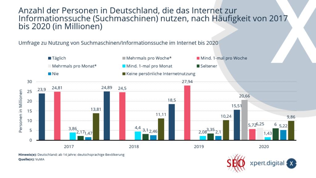 Anzahl der Personen in Deutschland, die das Internet zur Informationssuche (Suchmaschinen) nutzen - Bild: Xpert.Digital