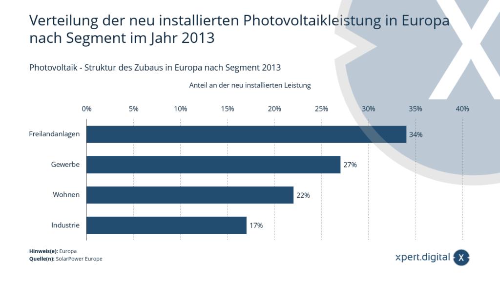 Photovoltaik-Freilandanlagen bereits 2013 in Europa am weitesten verbreitet - Bild: Xpert.Digital