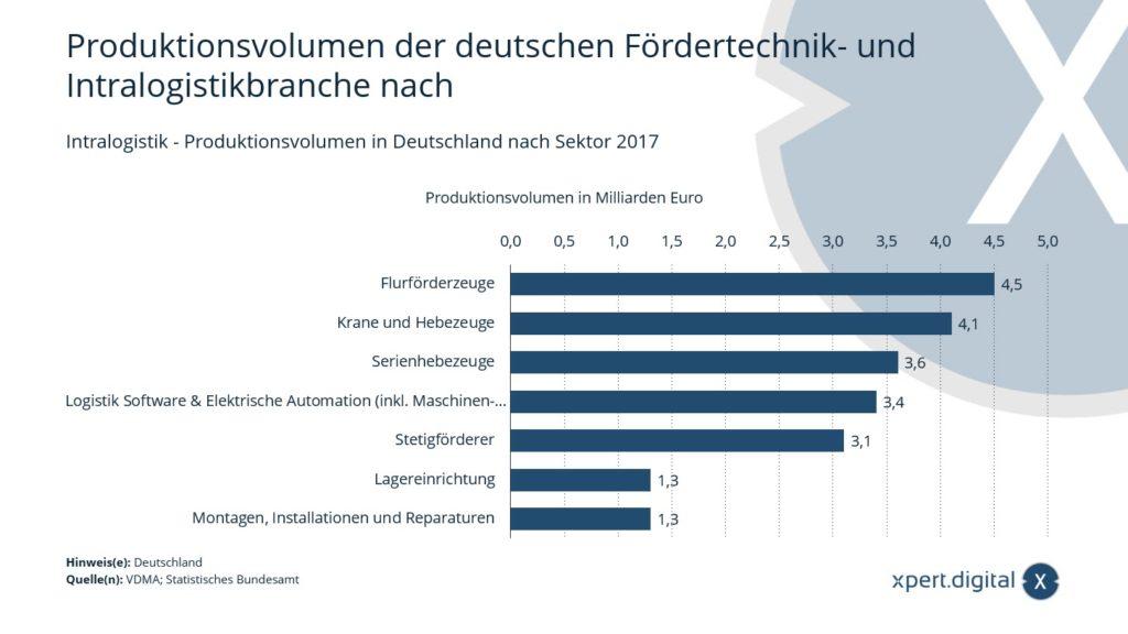Intralogistik - Produktionsvolumen in Deutschland nach Sektor - Bild: Xpert.Digital