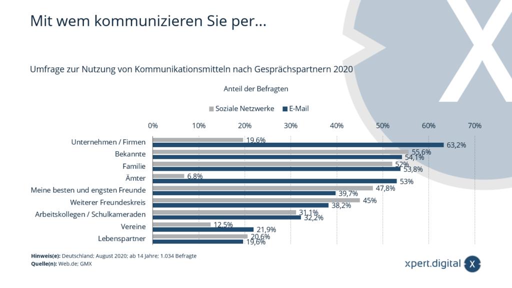 Umfrage zur Nutzung von Kommunikationsmitteln nach Gesprächspartnern - Xpert.Digital