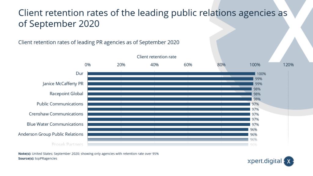 Kundenbindungsraten der führenden Public Relations-Agenturen - Bild: Xpert.Digital