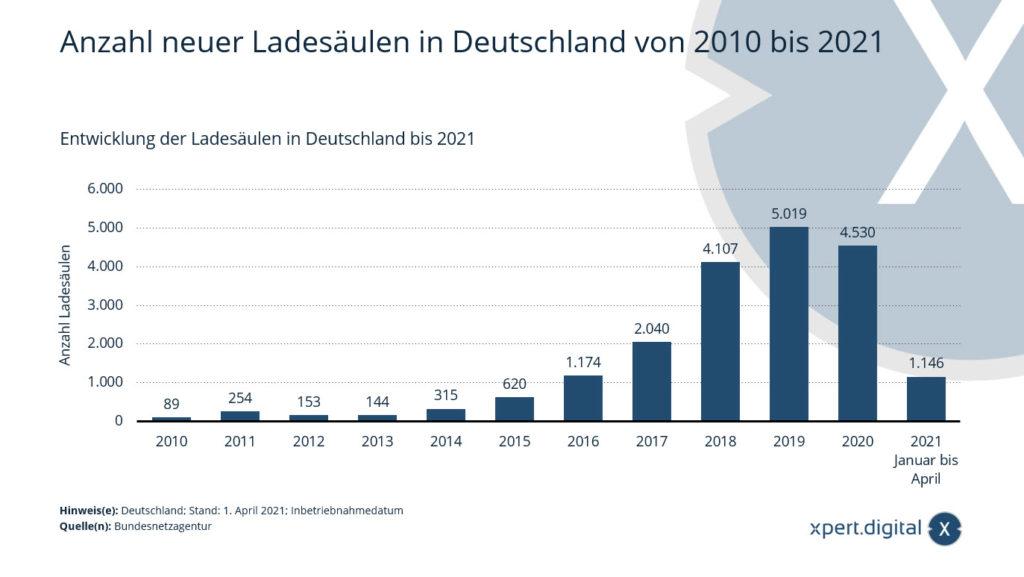 Anzahl neuer Ladesäulen in Deutschland von 2010 bis 2021 - Bild: Xpert.Digital