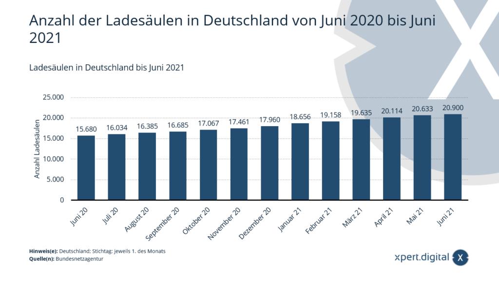 Anzahl der Ladesäulen in Deutschland von Juni 2020 bis Juni 2021 - Bild: Xpert.Digital