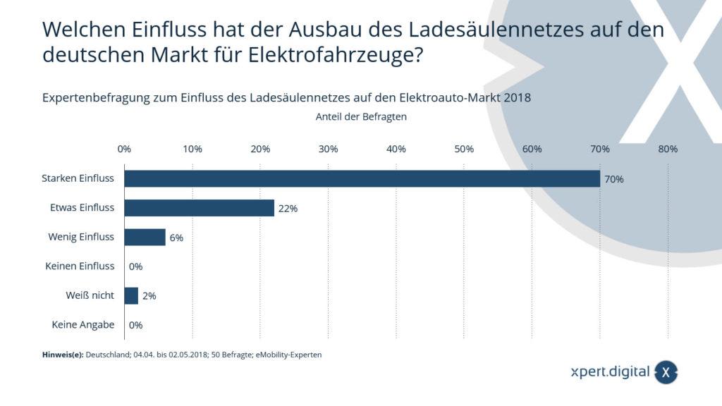 Expertenbefragung zum Einfluss des Ladesäulennetzes auf den Elektroauto-Markt - Bild: Xpert.Digital