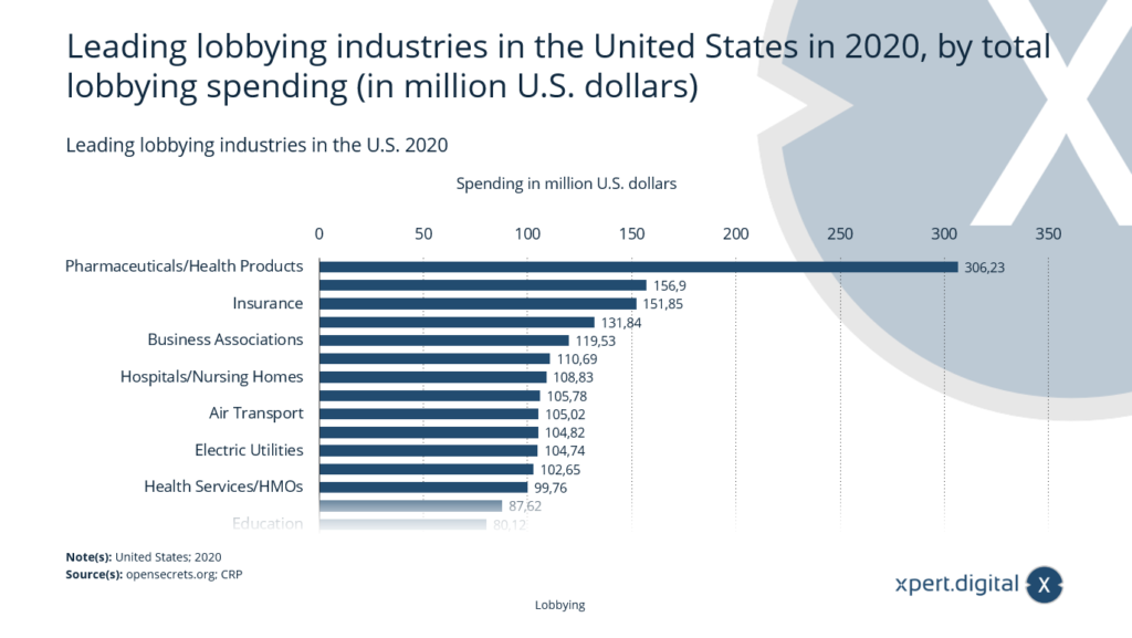 Führende Lobbying-Branchen in den USA - Bild: Xpert.Digital