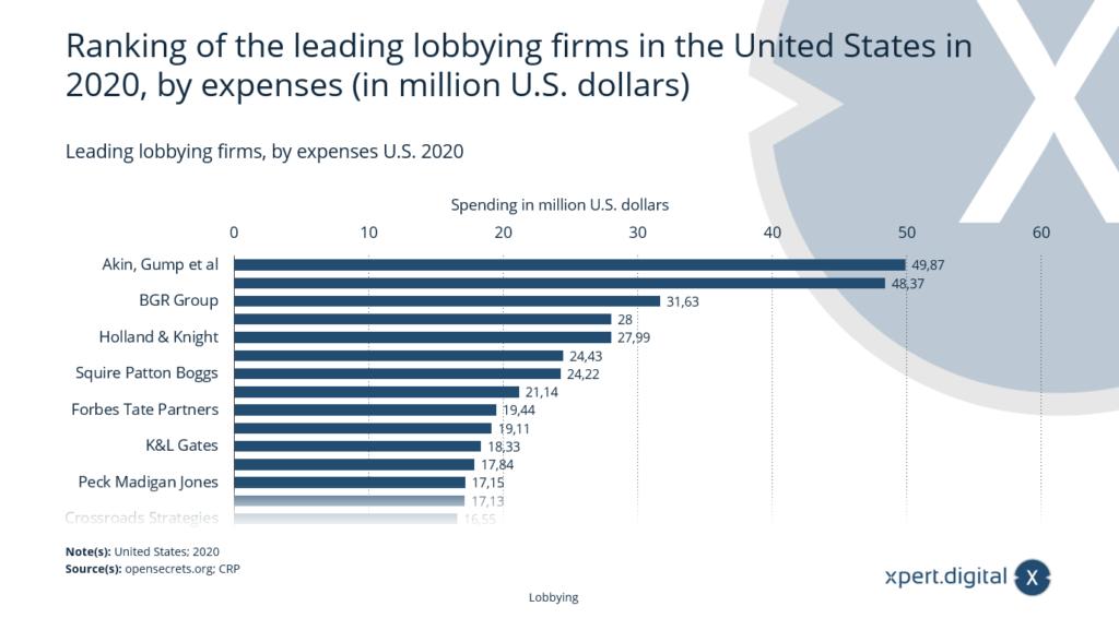 Führende Lobbying-Firmen in den USA - Bild: Xpert.Digital