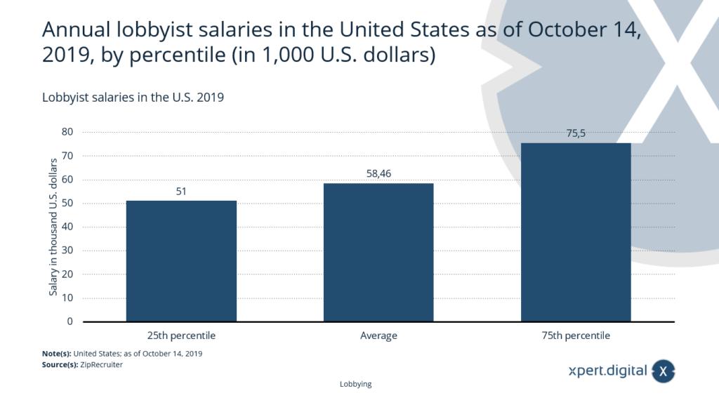 Lobbyisten Gehälter in den USA - Bild: Xpert.Digital