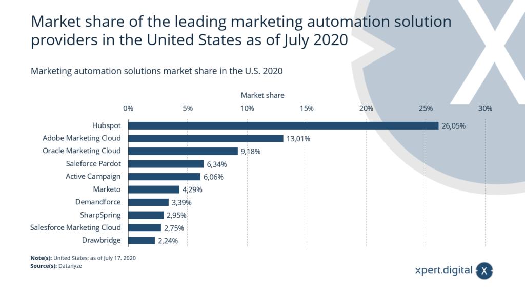 Marketing Technologie: Marketing Automation - Bild: Xpert.Digital