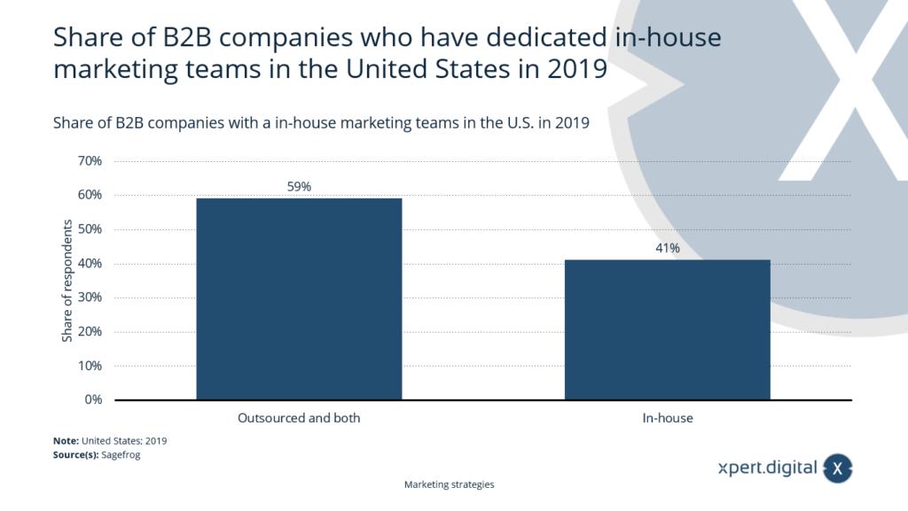 Anteil der B2B-Unternehmen mit eigenem Inhouse-Marketing-Teams - Bild: Xpert.Digital