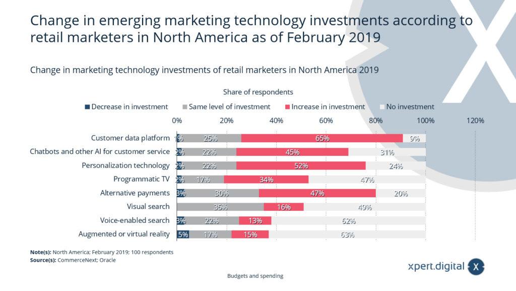 Investitionen in aufstrebende Marketing-Technologien - Bild: Xpert.Digital