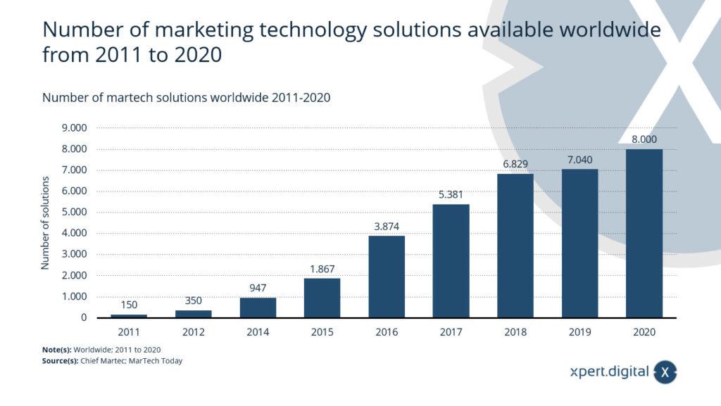 Anzahl der weltweit verfügbaren Marketing-Technologie-Lösungen - Bild: Xpert.Digital