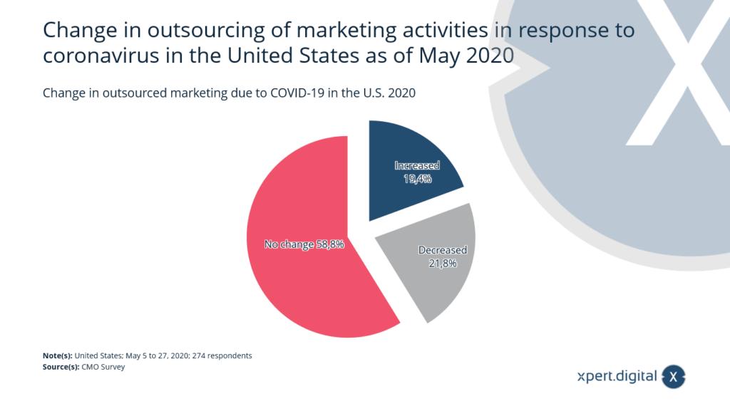 Veränderung im ausgelagerten Marketing aufgrund von COVID-19 - Bild: Xpert.Digital