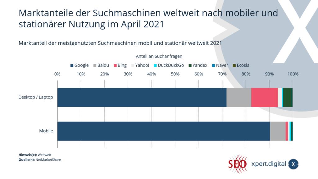 Marktanteile der Suchmaschinen weltweit - Bild: Xpert.Digital