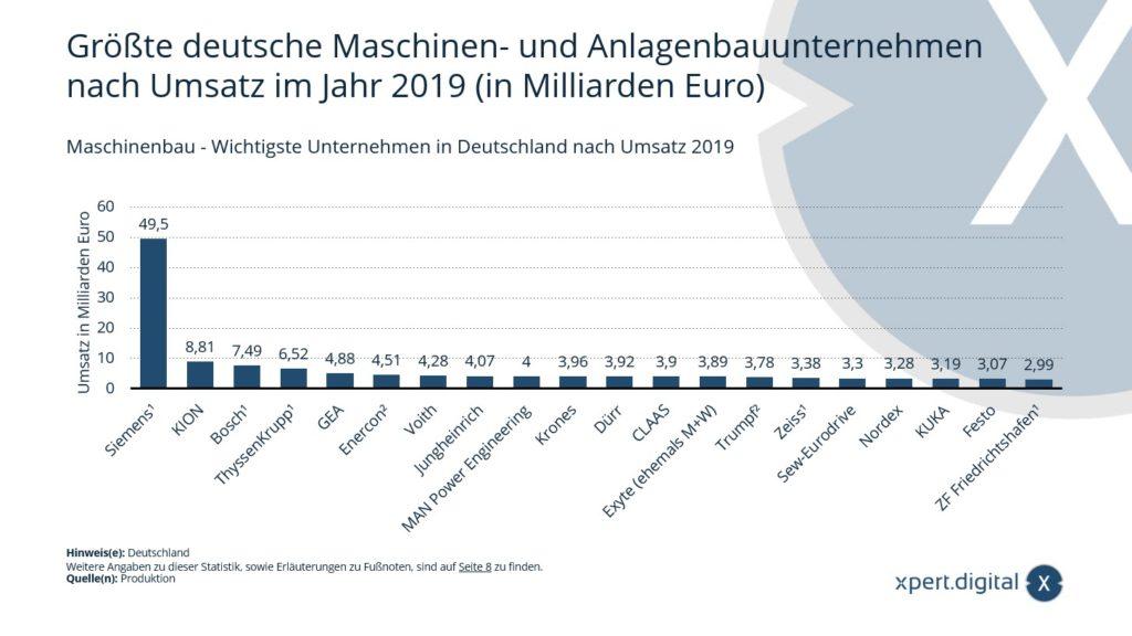 Größte deutsche Maschinen- und Anlagenbauunternehmen - Bild: Xpert.Digital
