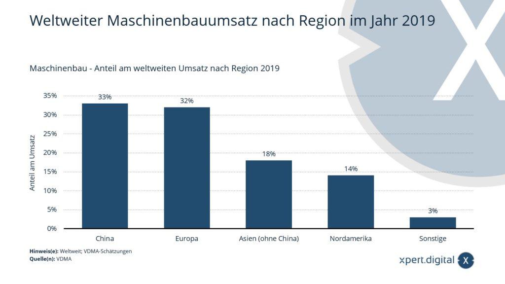 Weltweiter Maschinenbauumsatz nach Region - Bild: Xpert.Digital
