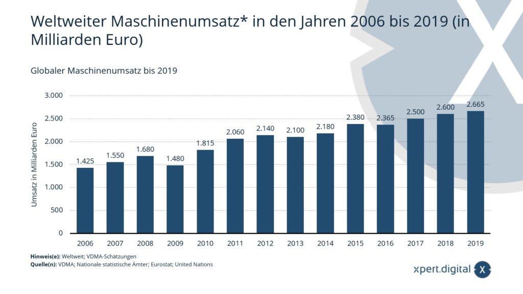 Maschinenbau & Anlagenbau: Weltweiter Maschinenumsatz - Bild: Xpert.Digital