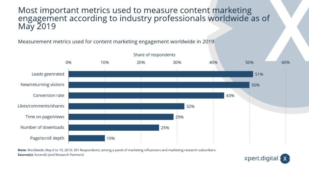 Weltweit verwendete Messmetriken für Content-Marketing-Engagement - Bild: Xpert.Digital
