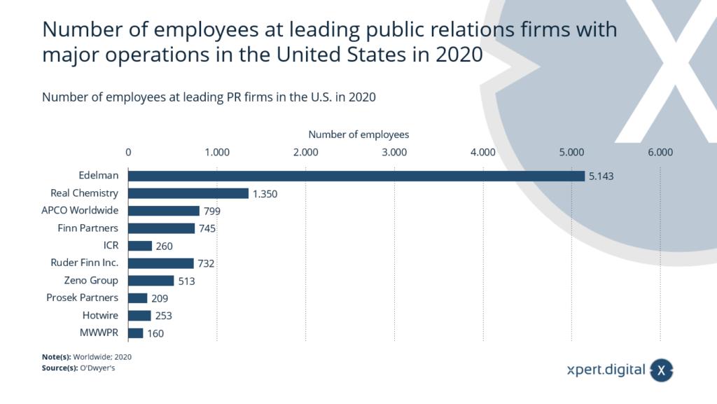 Anzahl der Mitarbeiter bei führenden PR-Firmen - Bild: Xpert.Digital