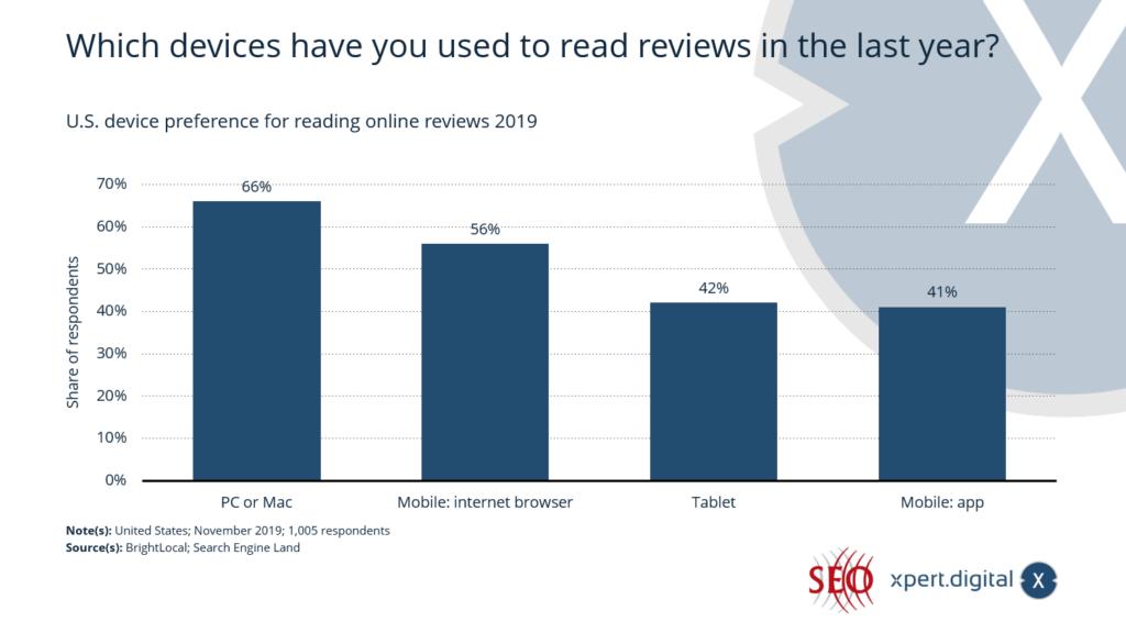 Welche Geräte haben Sie im letzten Jahr zum Lesen von Rezensionen verwendet? - Bild: Xpert.Digital