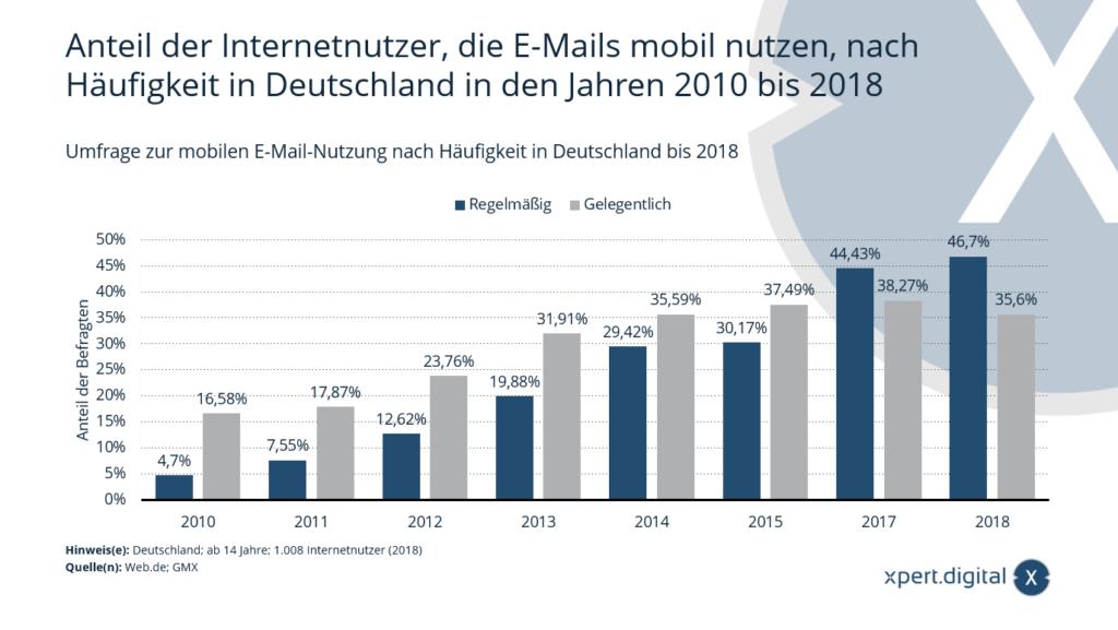 Umfrage zur mobilen E-Mail-Nutzung nach Häufigkeit in Deutschland - Bild: Xpert.Digital