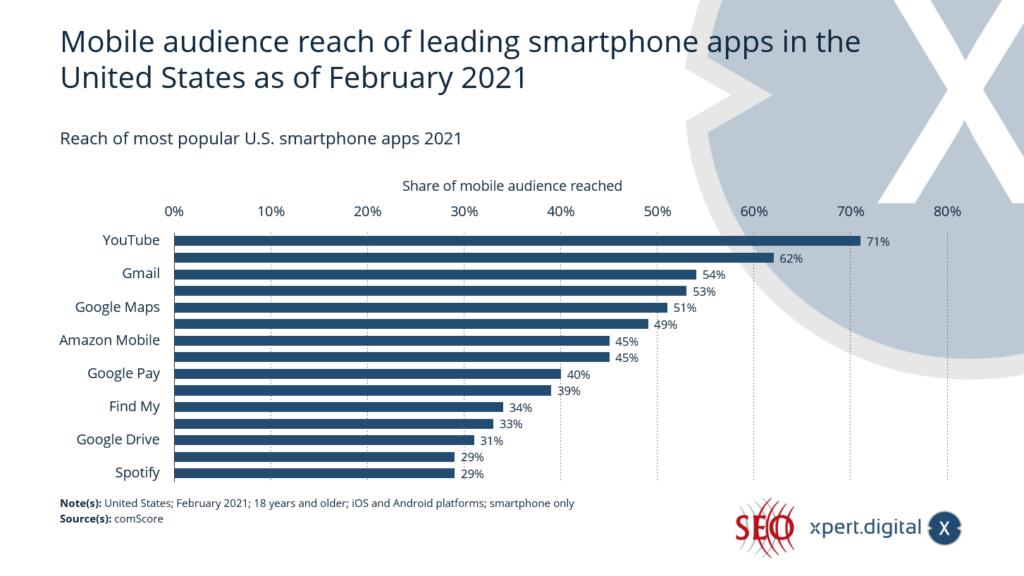 Reichweite der beliebtesten Smartphone-Apps in den USA - Bild: Xpert.Digital