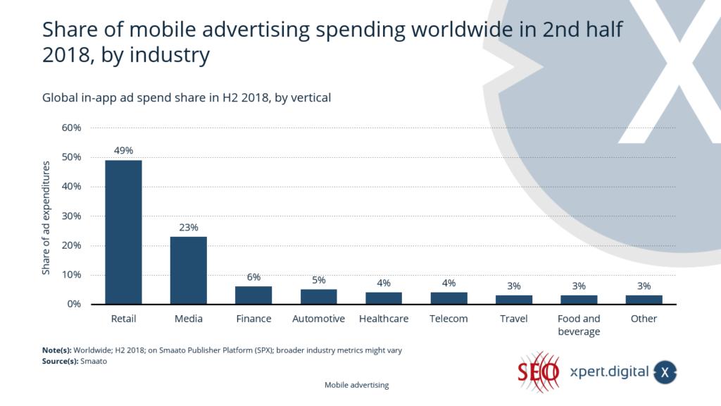 Anteil der mobilen In-App-Werbeausgaben weltweit - Bild: Xpert.Digital