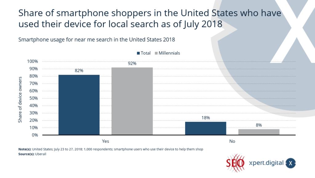 Smartphone-Nutzung für die lokale Suche