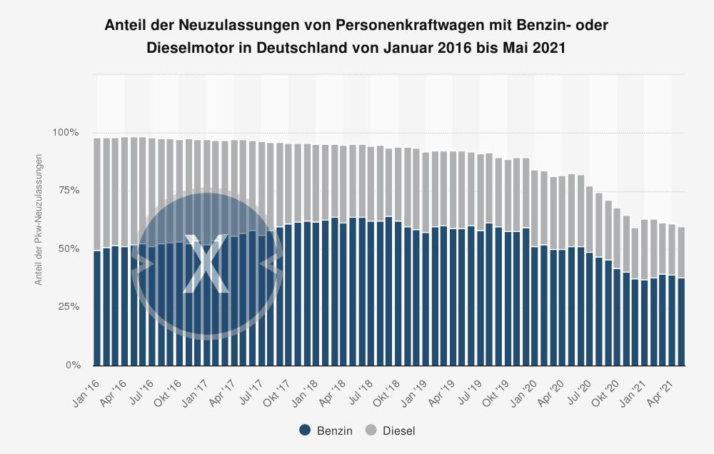 Benzin und Diesel Pkw-Neuzulassungen in Deutschland - Bild: Xpert.Digital