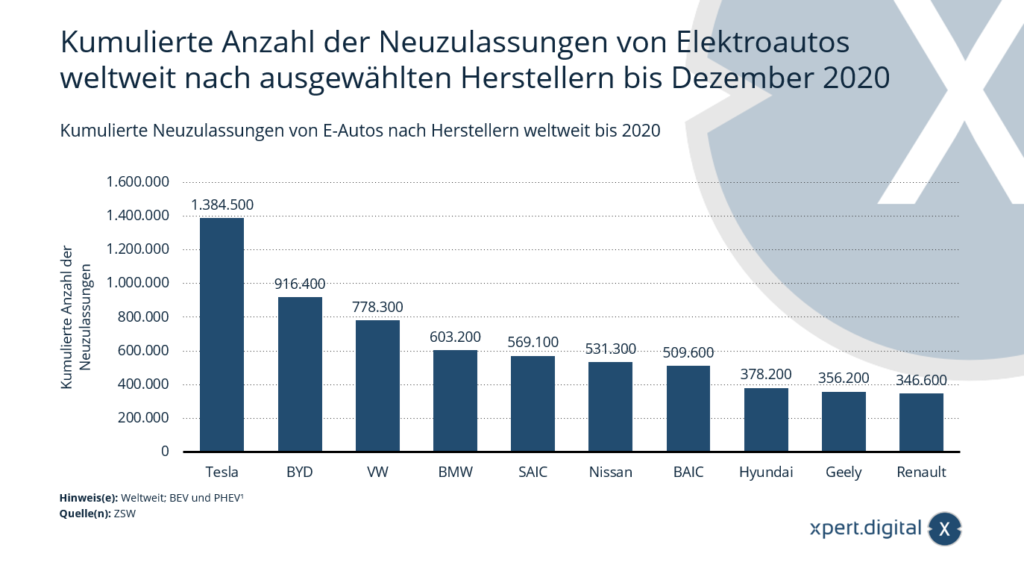 Neuzulassungen von Elektroautos nach Herstellern weltweit - Bild: Xpert.Digital