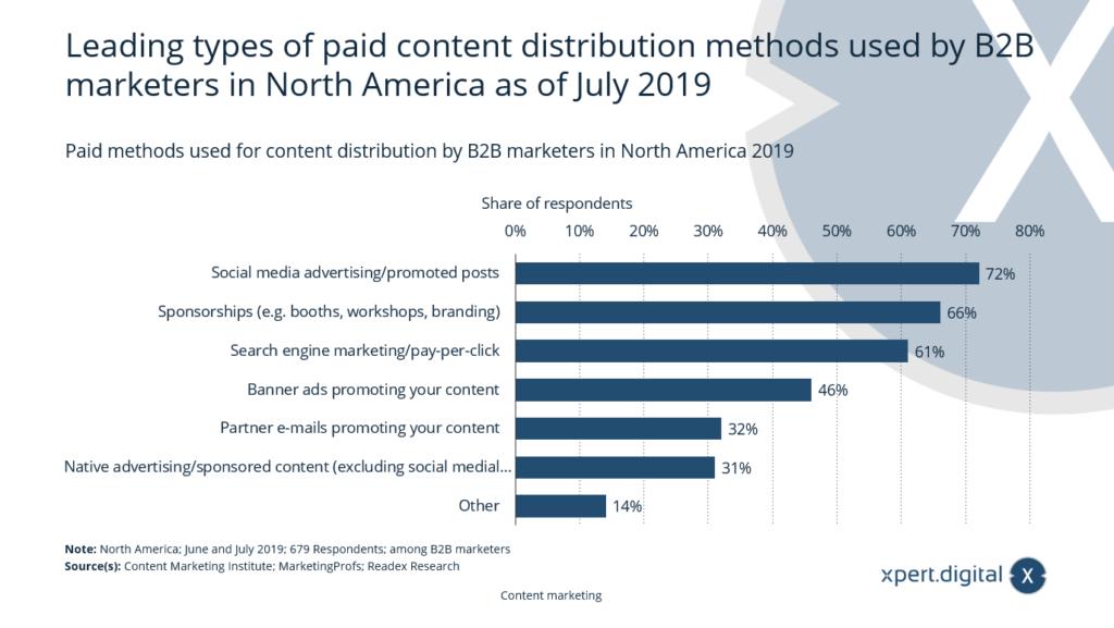 Paid-Content-Distributionsmethoden - Bild: Xpert.Digital