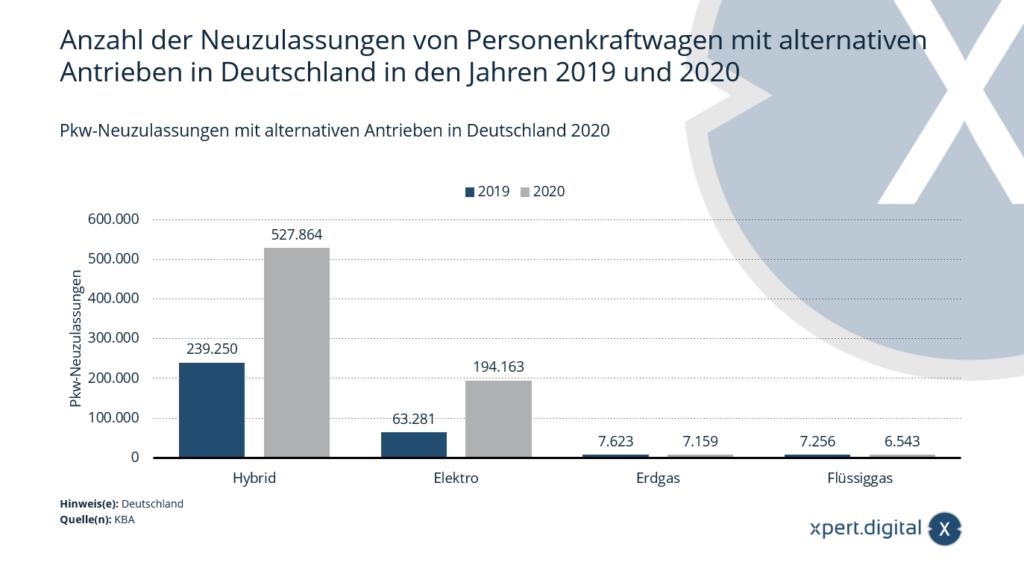 Anzahl der Neuzulassungen von Personenkraftwagen mit alternativen Antrieben - Bild: Xpert.Digital