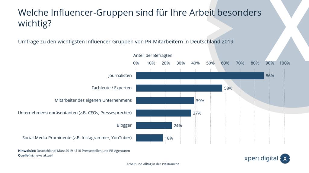 Umfrage zu den wichtigsten Influencer-Gruppen von PR-Mitarbeitern in Deutschland - Bild: Xpert.Digital