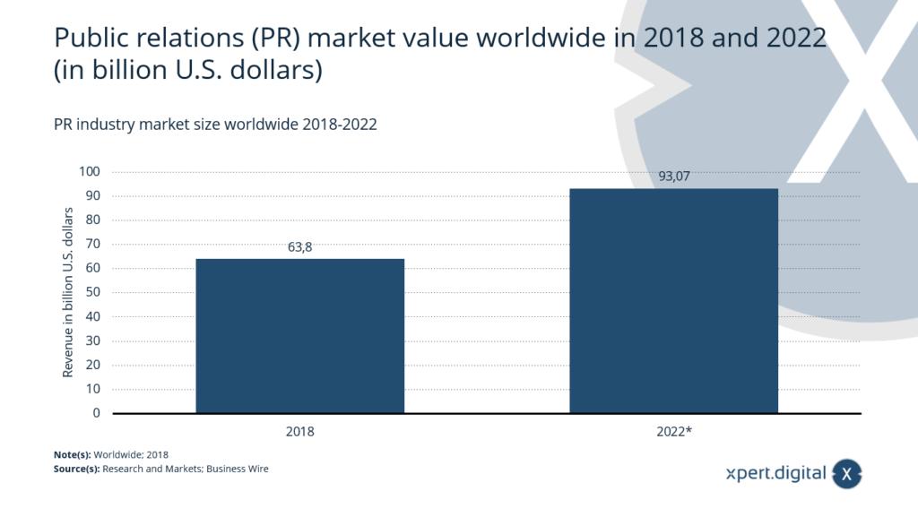 Public Relations (PR) Marktwert weltweit - Bild: Xpert.Digital