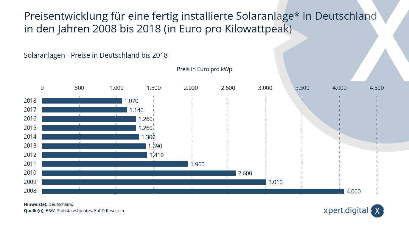 Solaranlagen - Preise in Deutschland - Bild: Xpert.Digital