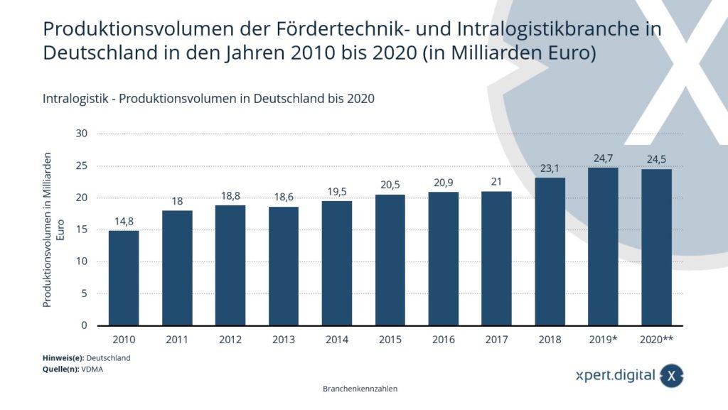 Intralogistik - Produktionsvolumen in Deutschland - Bild: Xpert.Digital