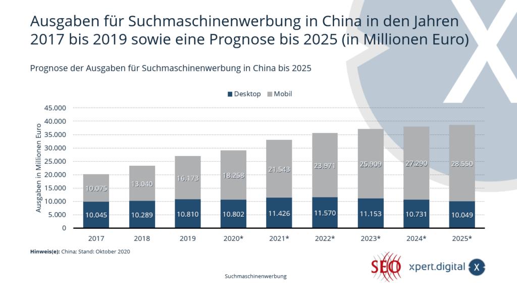 Prognose der Ausgaben für Suchmaschinenwerbung in China - Bild: Xpert.Digital