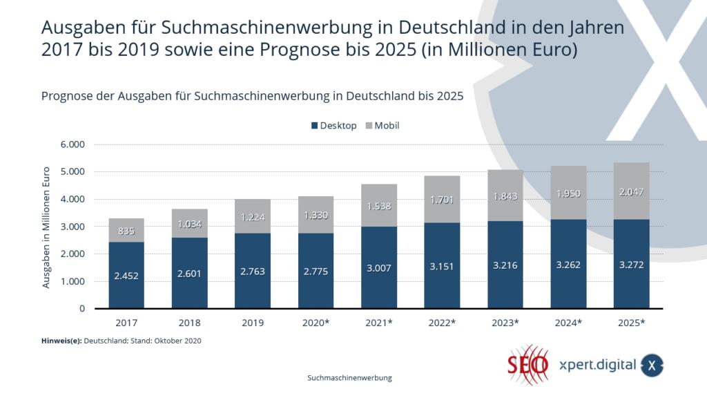 Prognose der Ausgaben für Suchmaschinenwerbung in Deutschland - Bild: Xpert.Digital