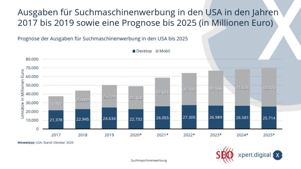 Prognose der Ausgaben für Suchmaschinenwerbung in den USA - Bild: Xpert.Digital