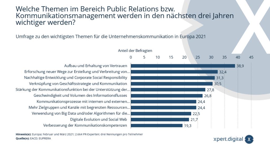 Umfrage zu den wichtigsten Themen für die Unternehmenskommunikation in Europa - Bild: Xpert.Digital