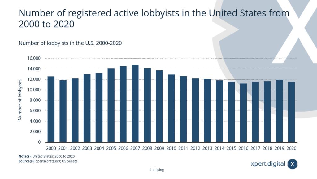 Anzahl der registrierten aktiven Lobbyisten in den USA - Bild: Xpert.Digital