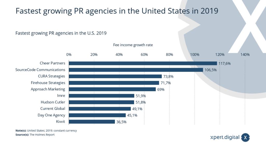 Am schnellsten wachsende PR-Agenturen in den USA - Bild: Xpert.Digital