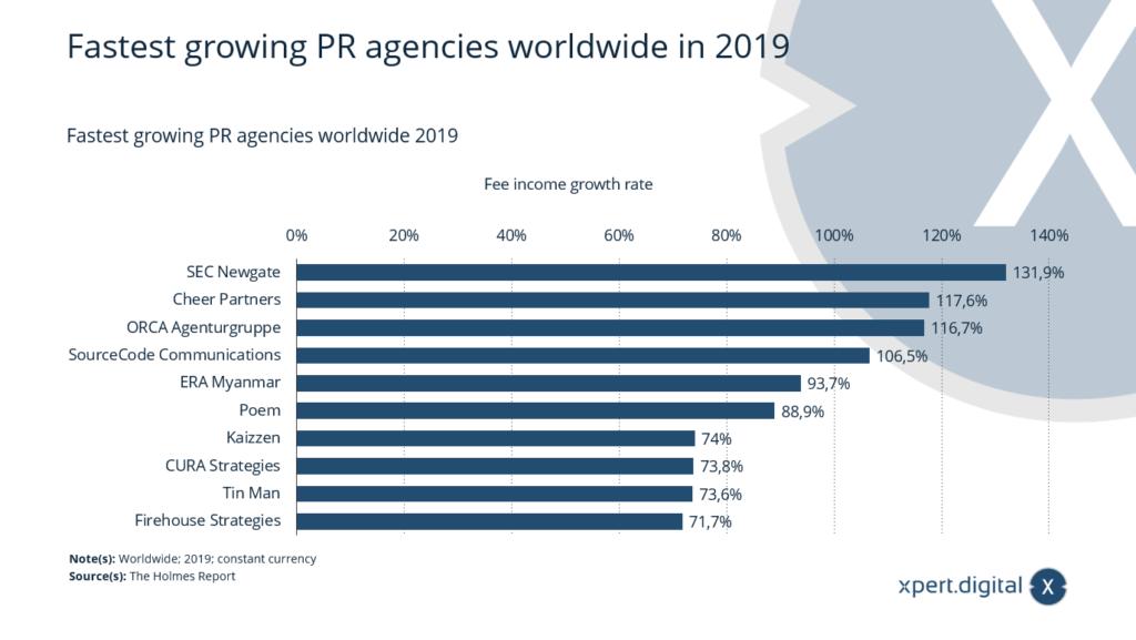 Am schnellsten wachsende PR-Agenturen weltweit - Bild: Xpert.Digital