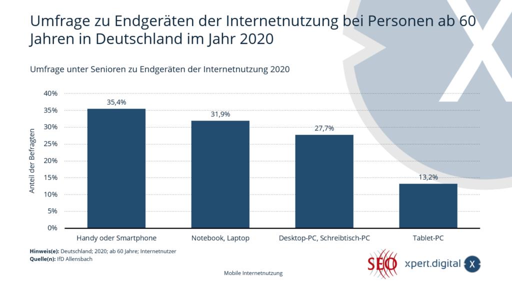 Umfrage zu Endgeräten der Internetnutzung bei Personen ab 60 Jahren in Deutschland - Bild: Xpert.Digital