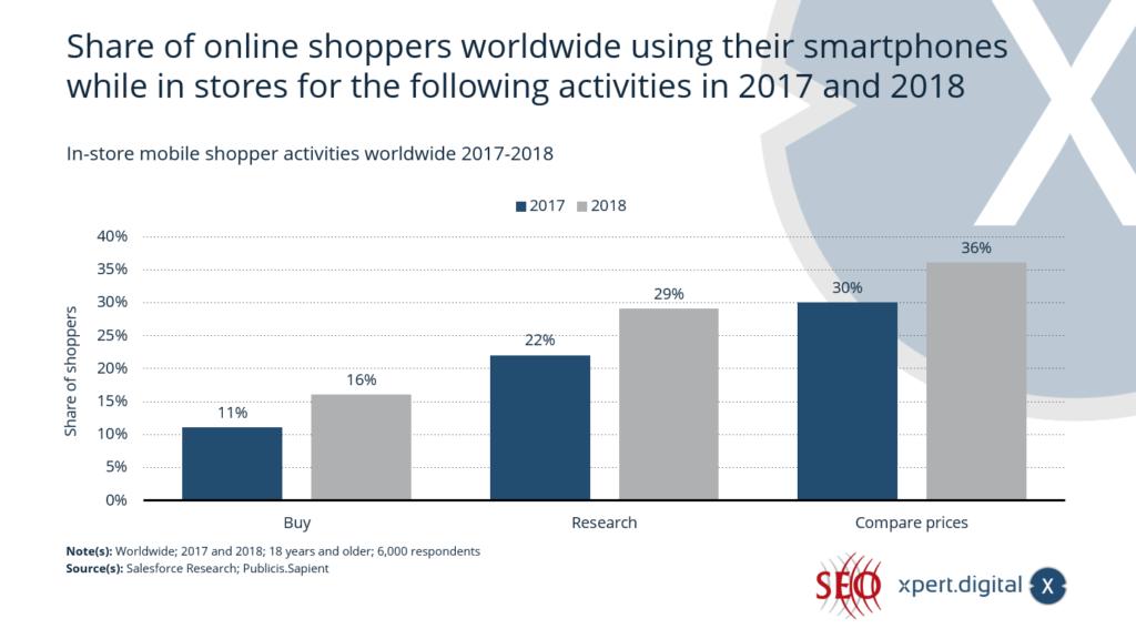 Anteil der Online-Shopper weltweit, die ihr Smartphone in Geschäften für die folgenden Aktivitäten nutzen - Bild: Xpert.Digital